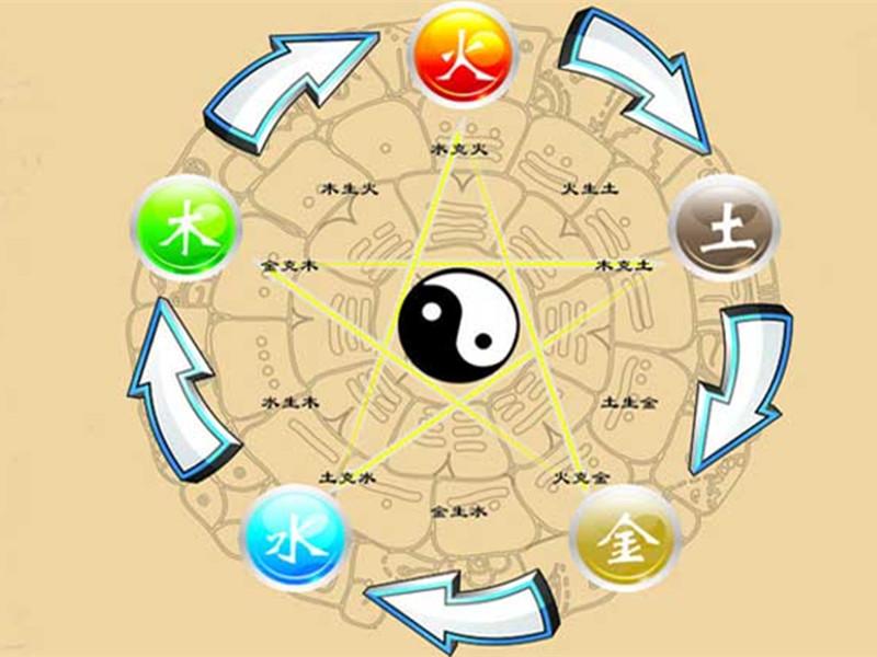 「阴阳」及「五行学说」约于此时应用在医学上。
